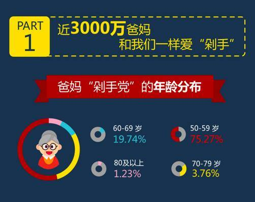 Older Chinese online shoppers Tmall.com